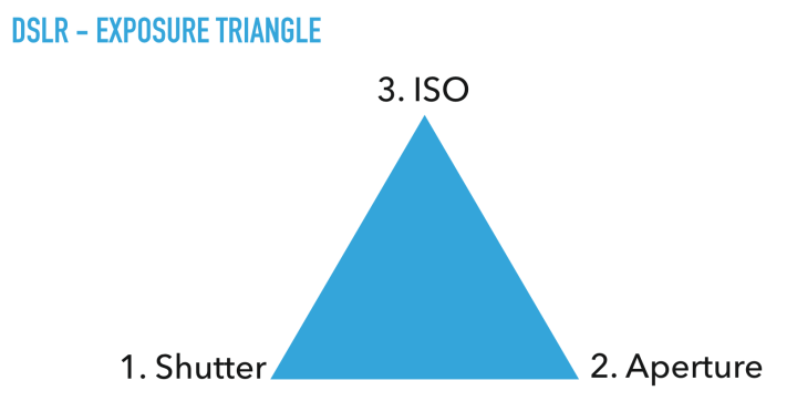Exposure Triangle.001
